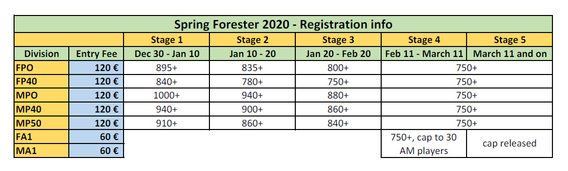 Registration stages